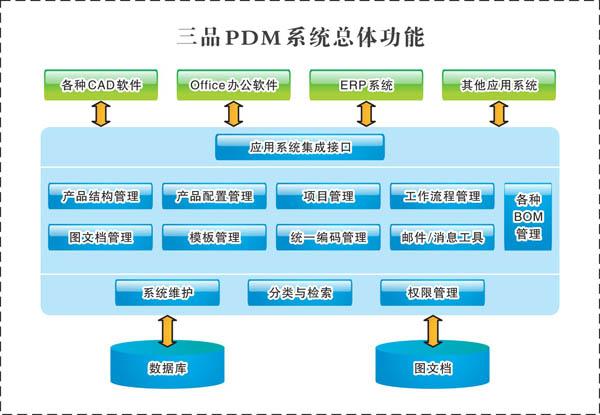 钱眼首页 产品库 电脑互联网 计算机软件 计算机辅助设计(cad) > pdm